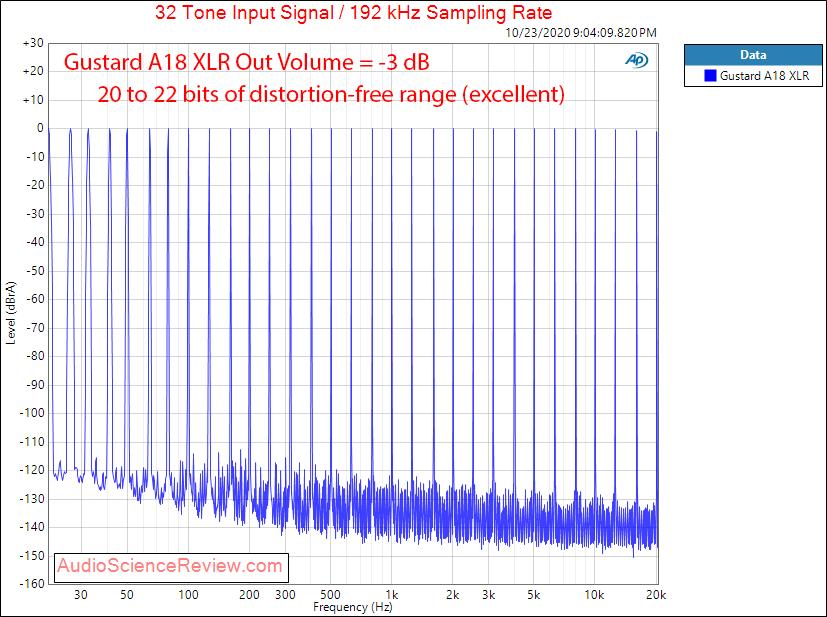 Gustard A18 DAC USB XLR Balanced Multitone Audio Measurements.png