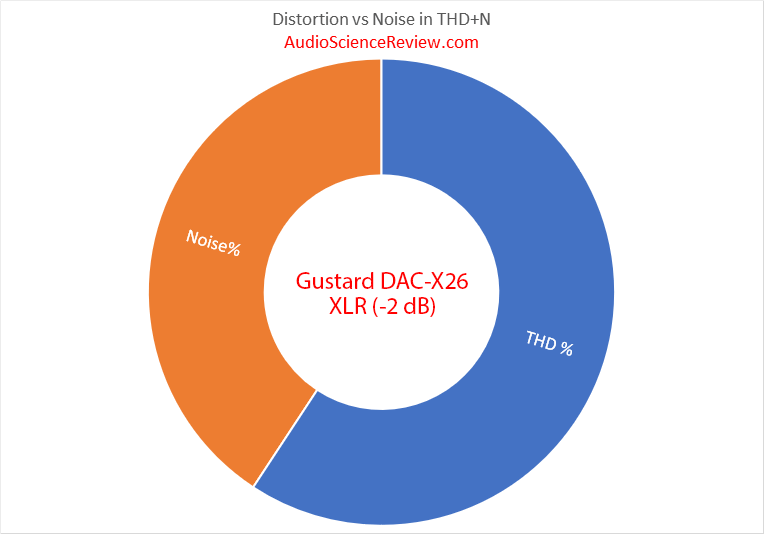 Gustard DAC-X26 DAC Balanced Aduio THD and Noise Percentage measurements.png