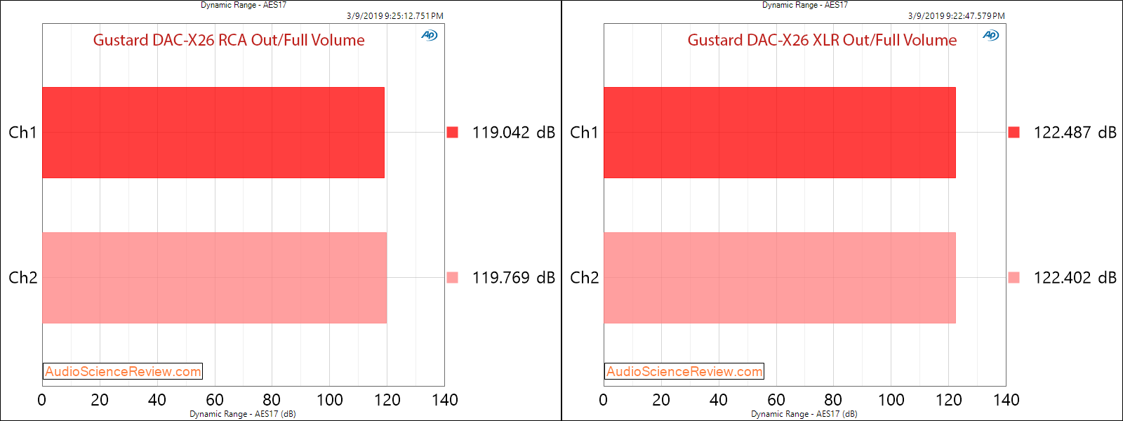 Gustard DAC-X26 DAC Balanced Audio Dynamic Range measurements.png