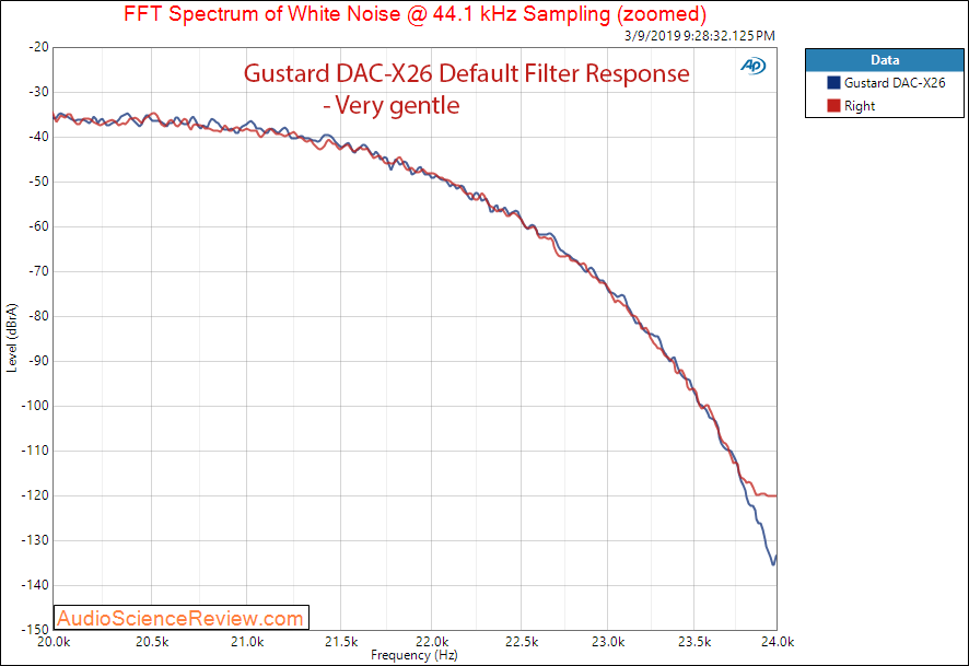 Gustard DAC-X26 DAC Balanced Audio Filter Response measurements.png