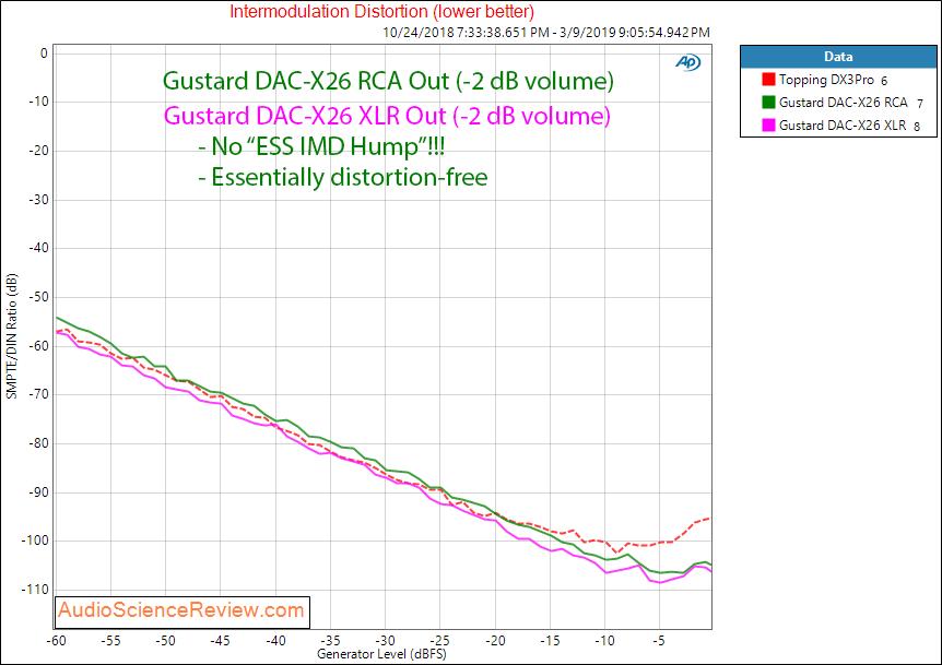 Gustard DAC-X26 DAC Balanced Audio Intermodulation distortion measurements.png