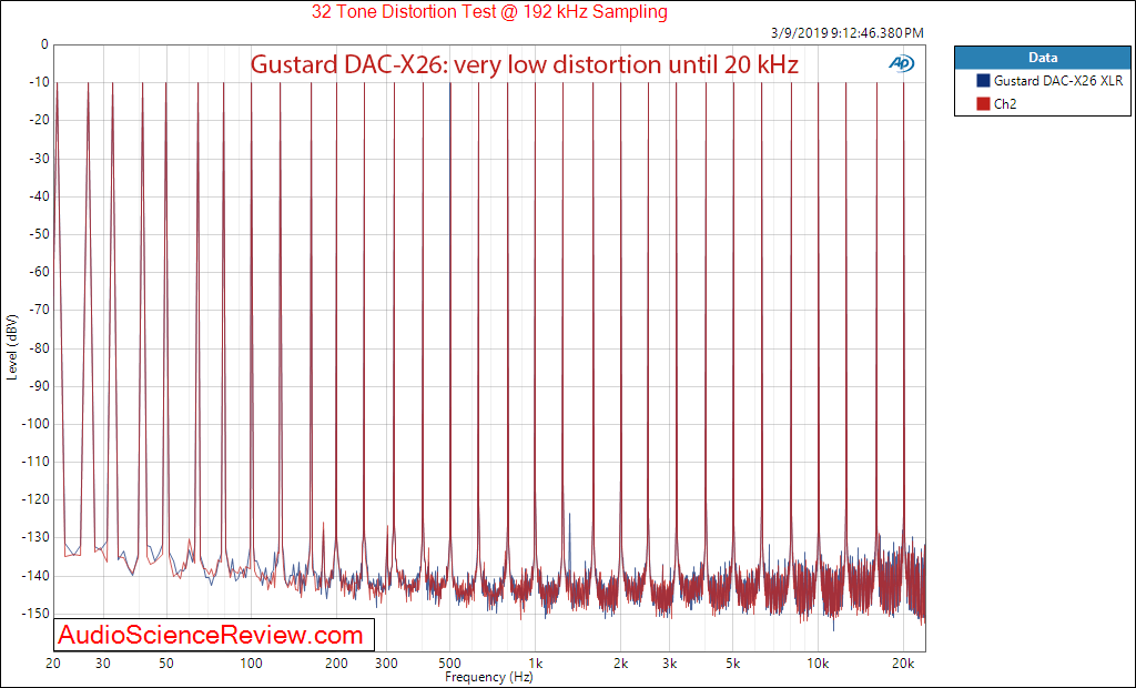 Gustard DAC-X26 DAC Balanced Audio Multitone measurements.png