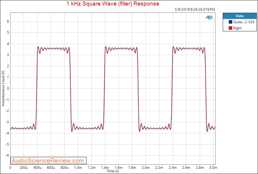 Gustard DAC-X26 DAC Balanced Audio Square Wave measurements.png