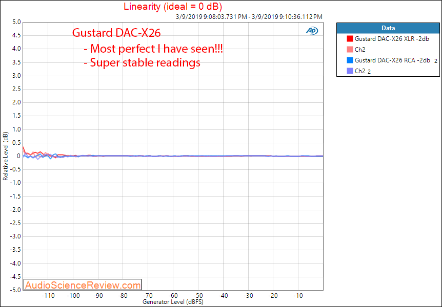 Gustard DAC-X26 DAC Balanced Linearity measurements.png