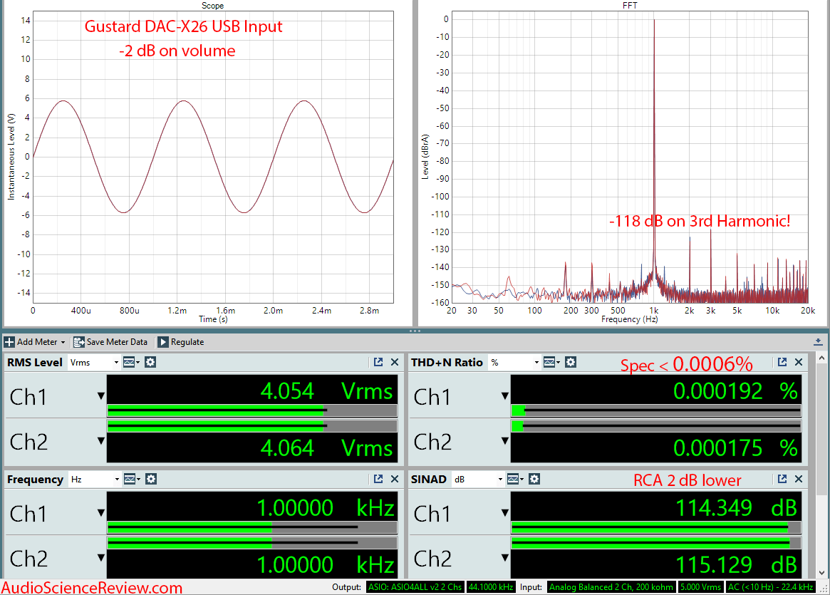 Gustard DAC-X26 DAC Balanced measurements.png