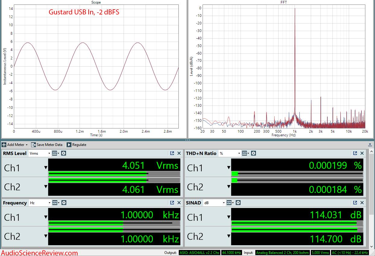 Gustard DAC-X26 USB Input Audio Measurements.png