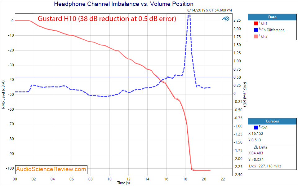 Gustard H10 Headphone Amplifier Channel Imbalance Audio Measurements.png