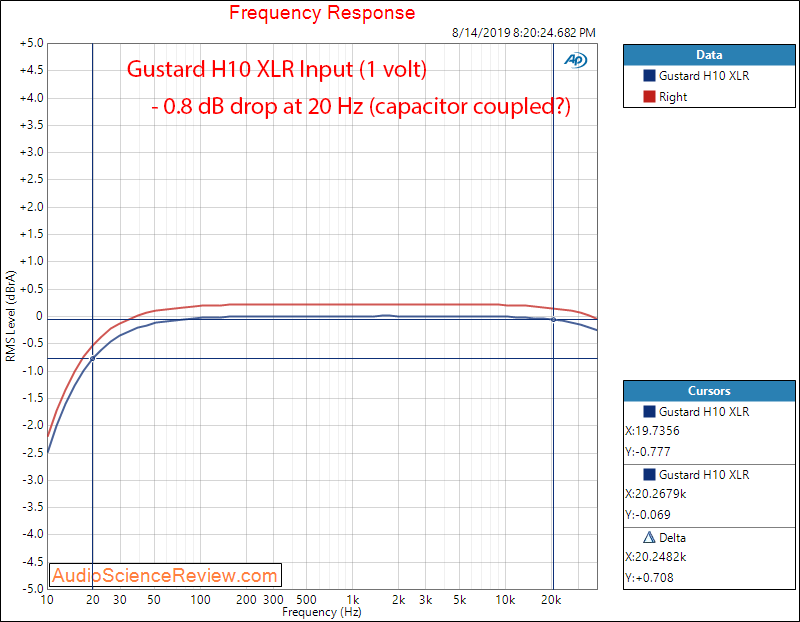 Gustard H10 Headphone Amplifier Frequency Response Audio Measurements.png