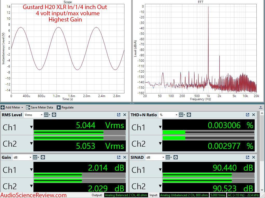 Gustard H20 Balanced Headphone Amplifier Audio Measurements.png