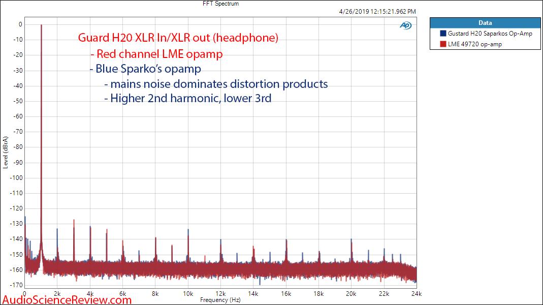 Gustard H20 Headphone Amplifier Sparkos Lab SS3602 LME 49720 op amp rolling 1 kHz FFT Audio Me...png