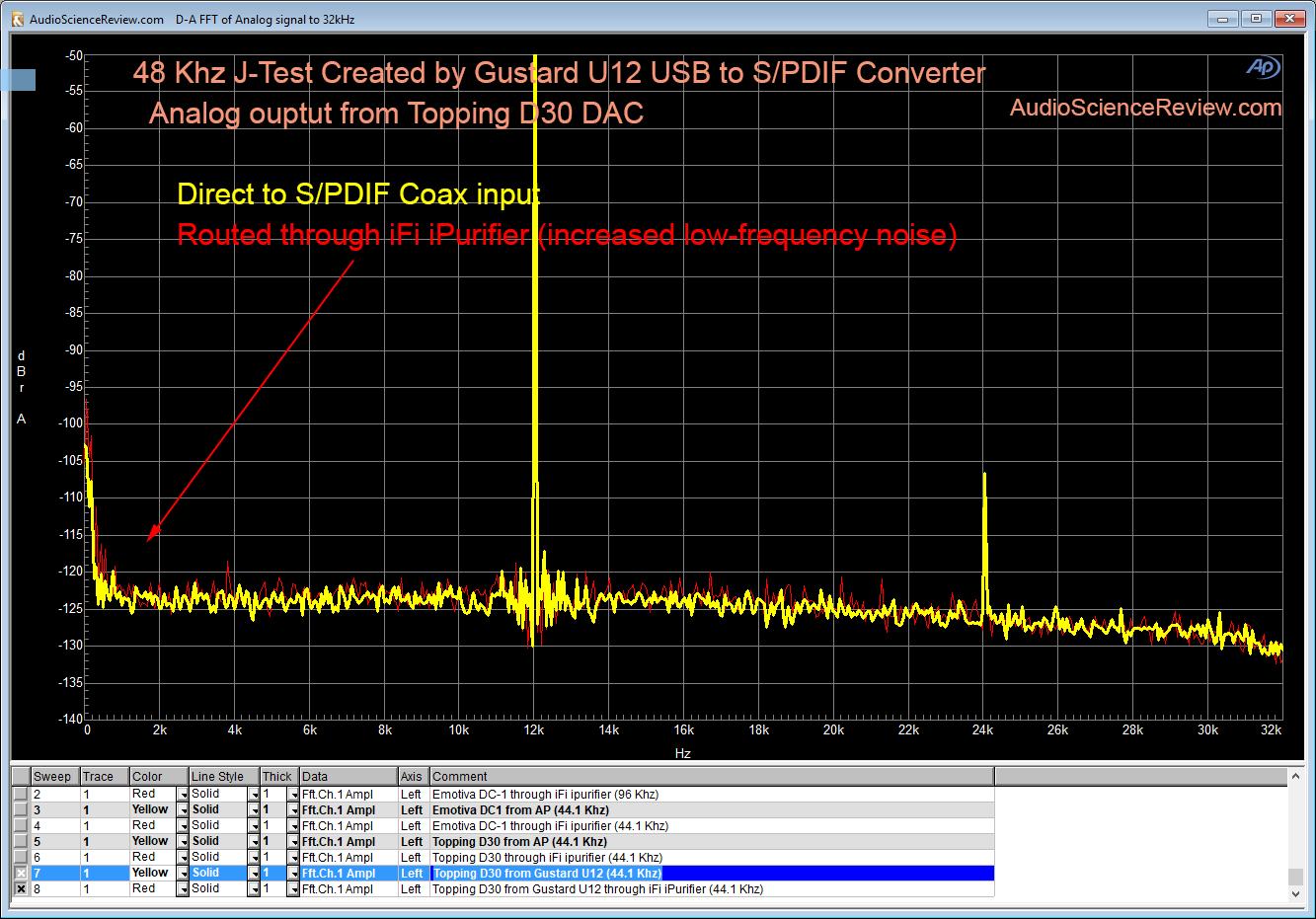 Gustard U12 J-Test 48 Khz Topping D30.png