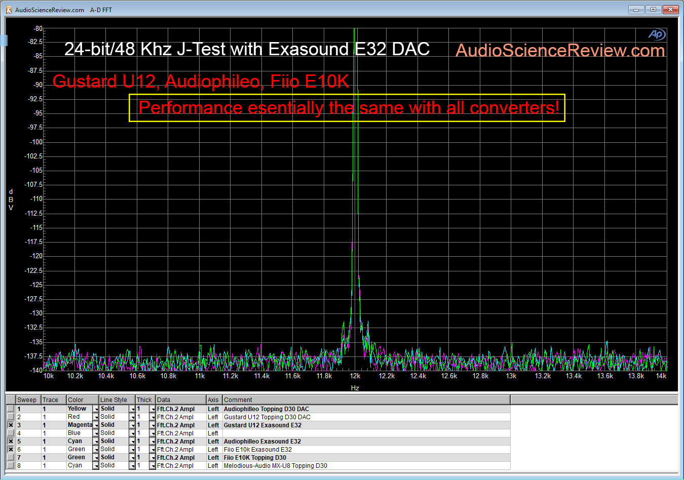 Gustard U12 J-Test vs Audiophilleo Fiio E10K using Exasound E32 DAC.png