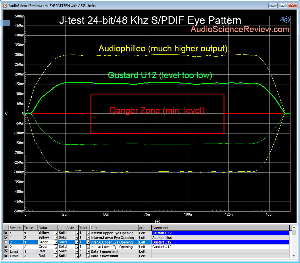 Gustard U12 vs Audiophilleo SPDIF eye pattern.png