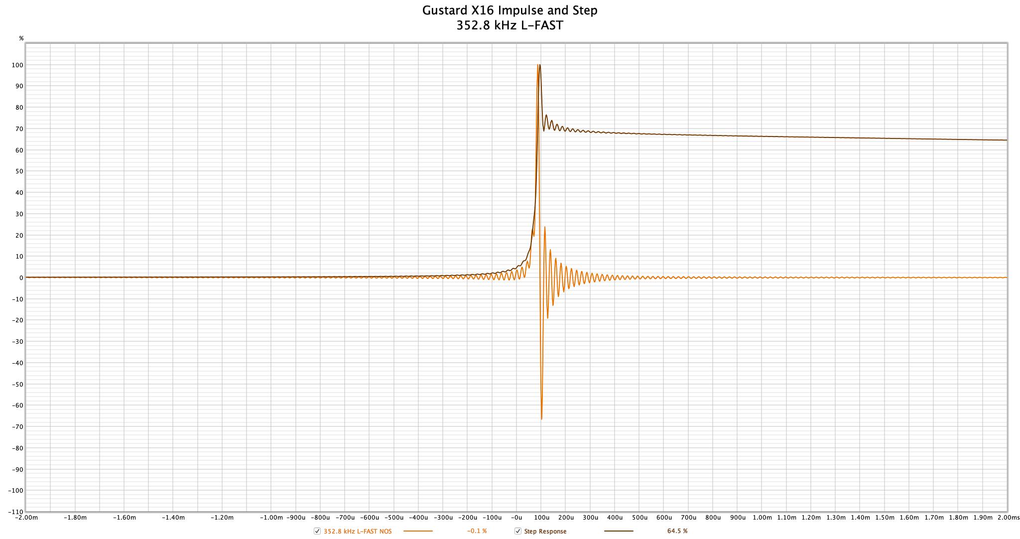 Gustard X16 - 352.8 kHz Impulse.png