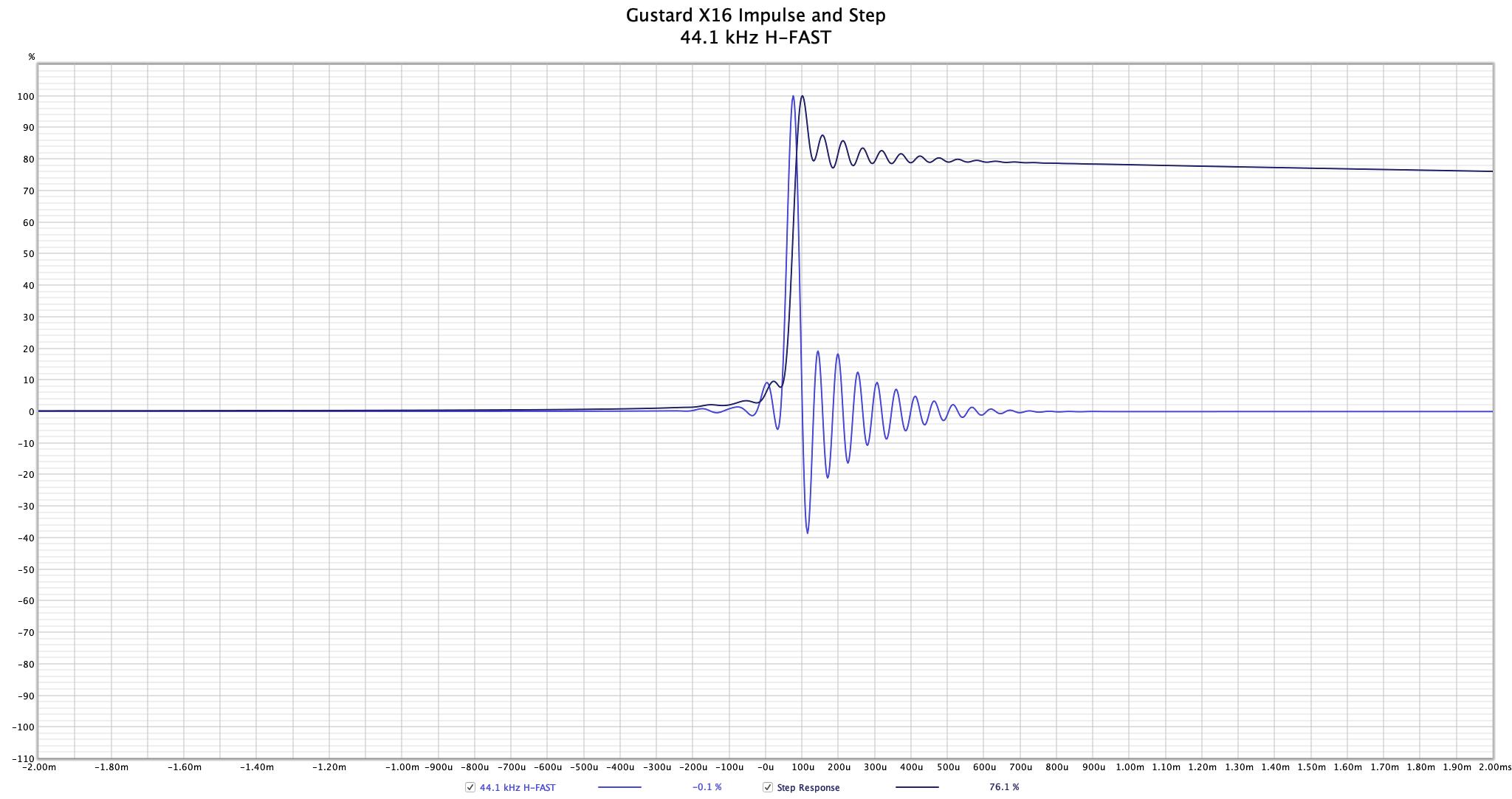 Gustard X16 - 44.1 kHz H-FAST Impulse.png