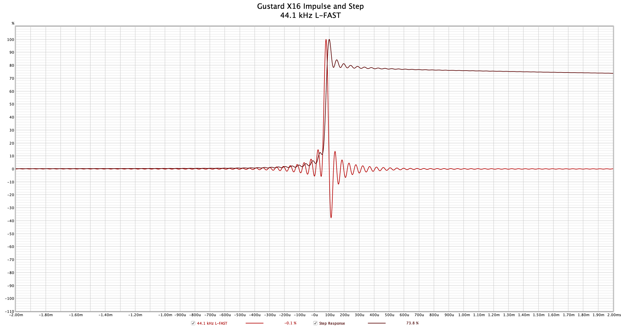 Gustard X16 - 44.1 kHz L-FAST Impulse.png