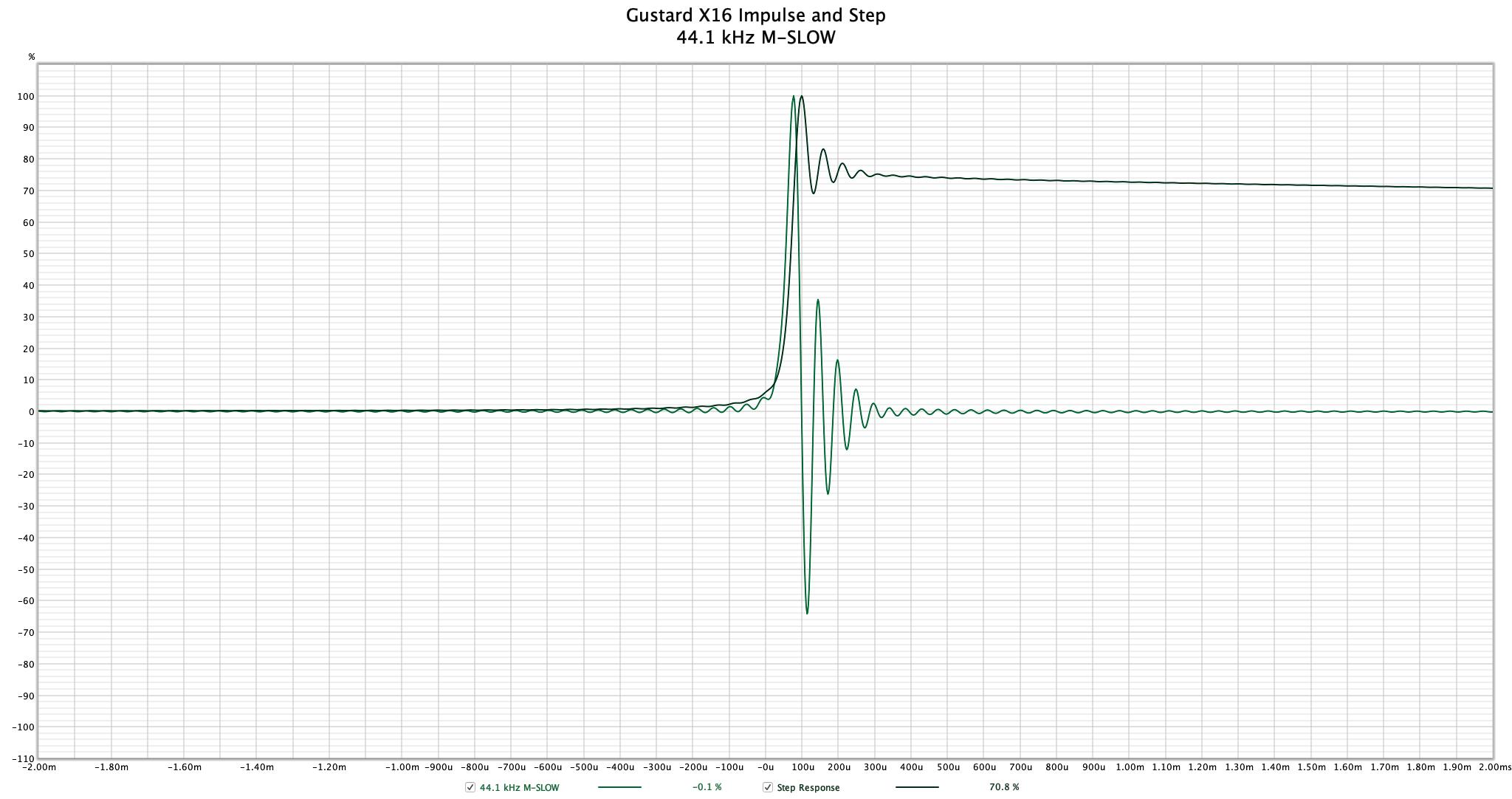 Gustard X16 - 44.1 kHz M-SLOW Impulse.png