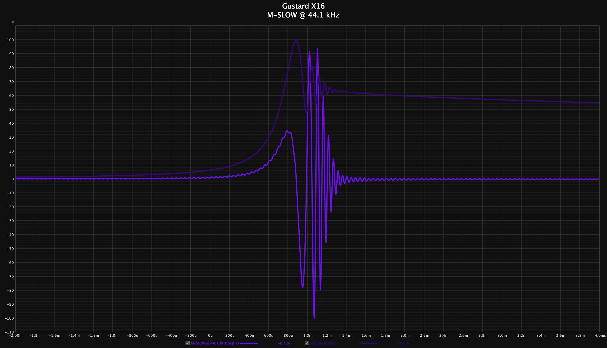 Gustard X16 - M-Slow 44.1.png