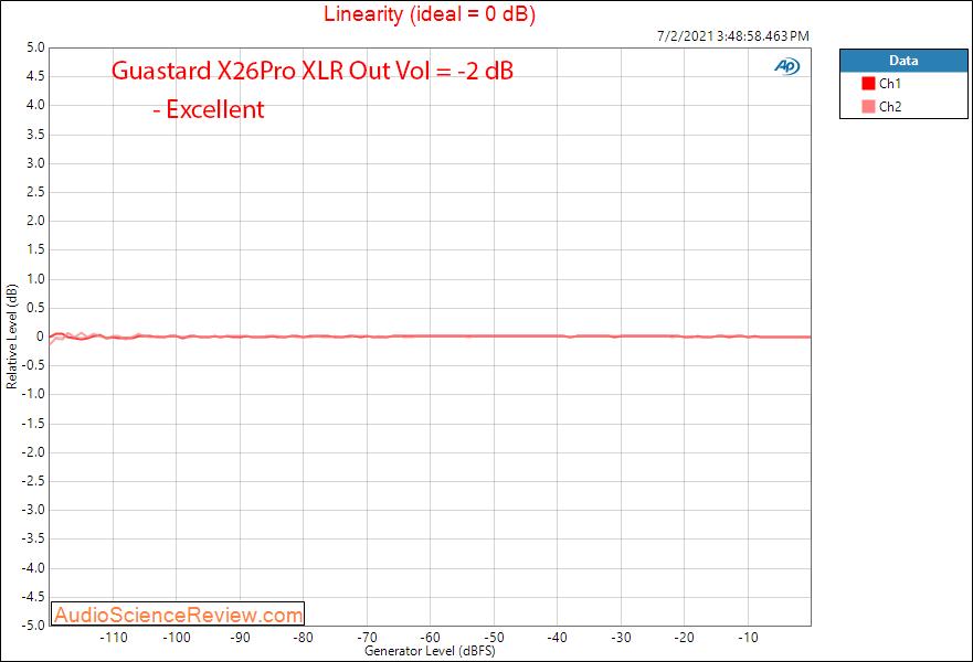 Gustard X26Pro Linearity Measurements Balanced USB DAC.png