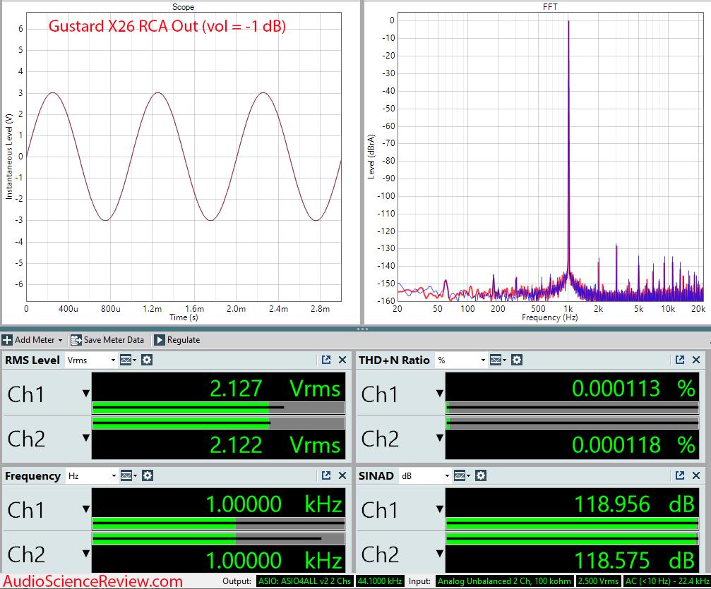 Gustard X26Pro Measurements RCA USB DAC.png