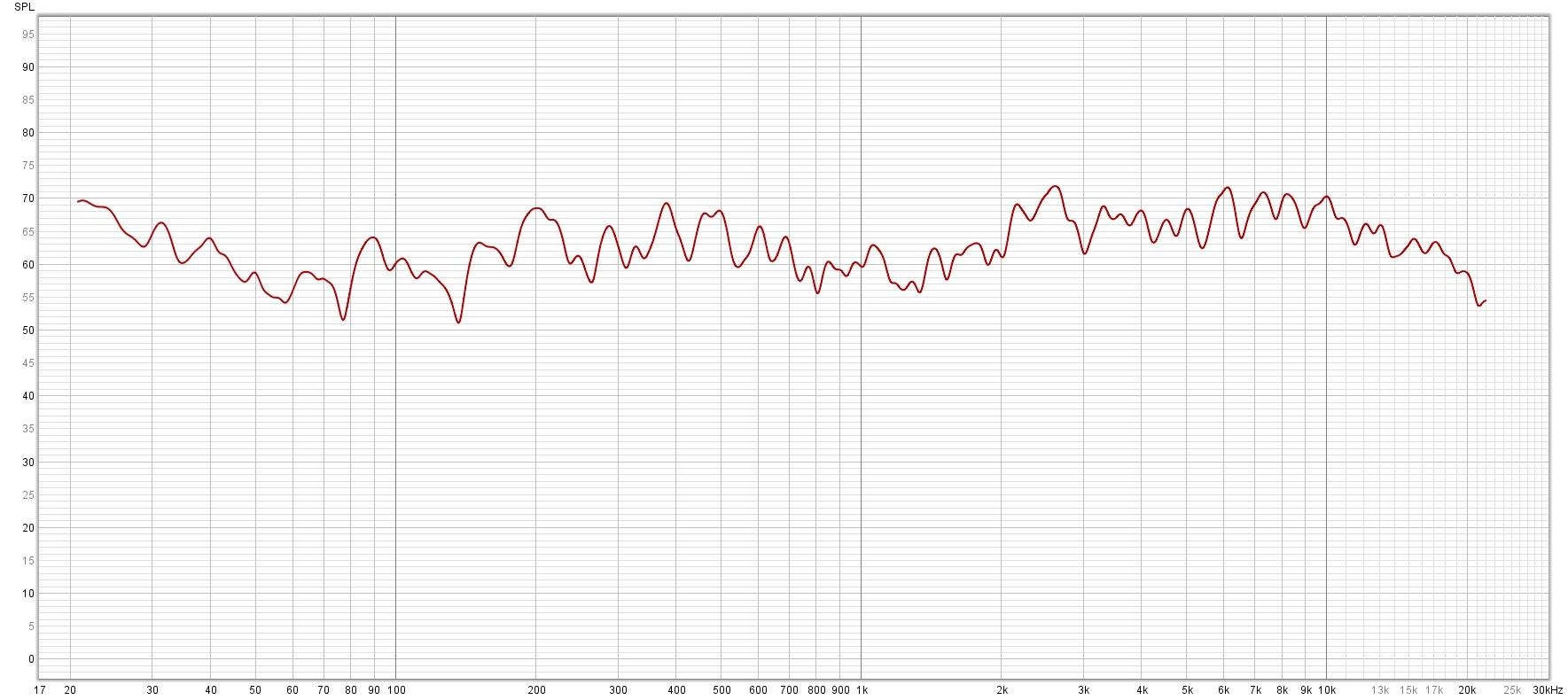Høyre ht frekvensrespons med opprinnelig sitteposisjon og YPAO.jpg