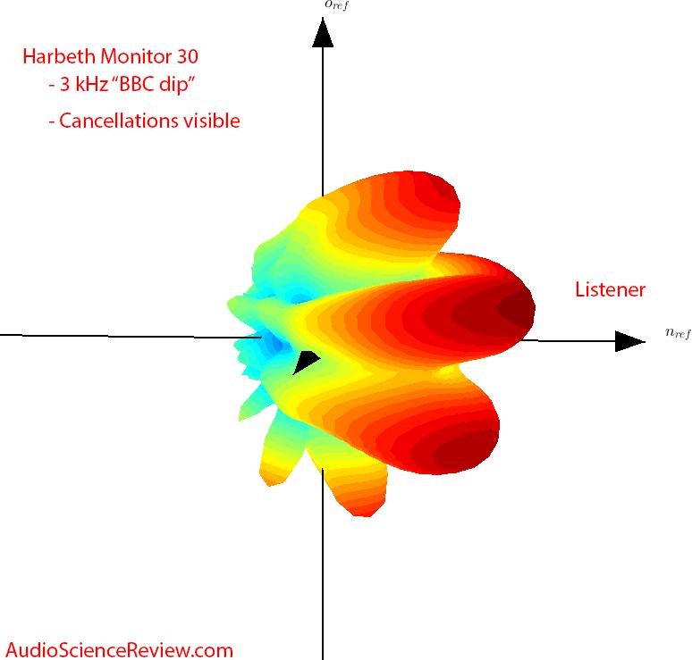 Harbeth Monitor 30 Speaker BBC dip 3 kHz balloon plot Audio Measurements.png