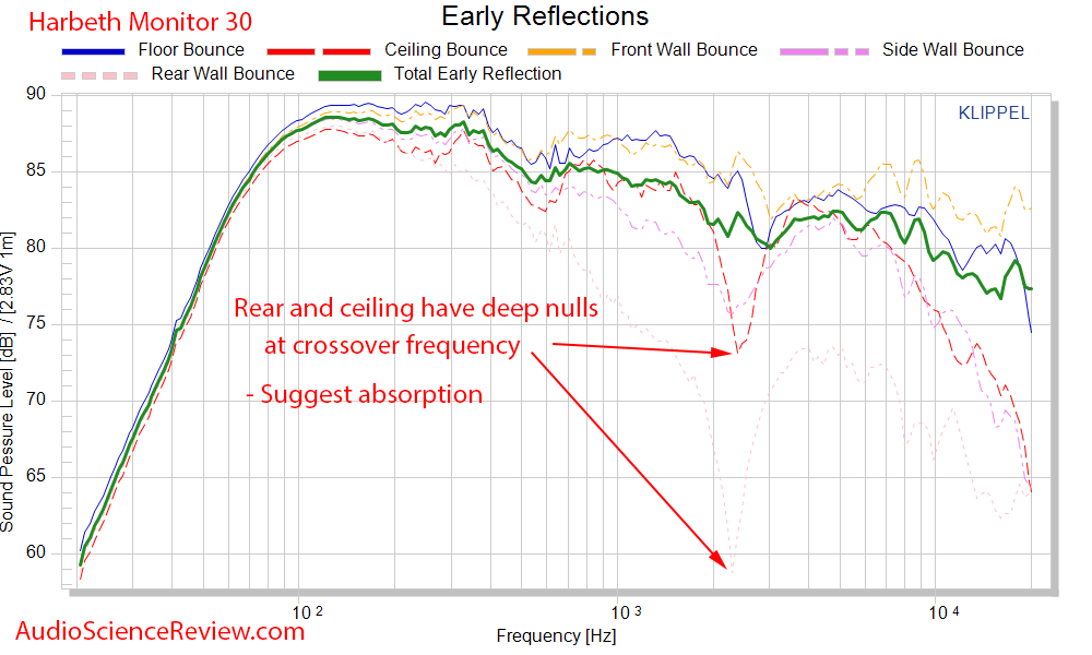 Harbeth Monitor 30 Speaker Early Reflections Audio Measurements.png