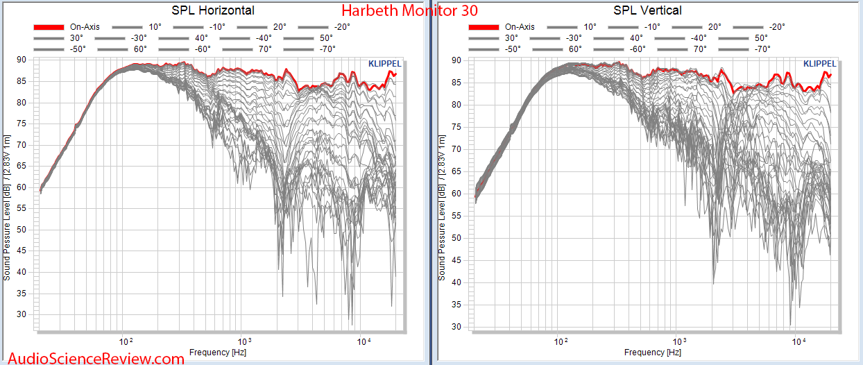 Harbeth Monitor 30 Speaker Full Horizontal and Vertical Reflections Audio Measurements.png