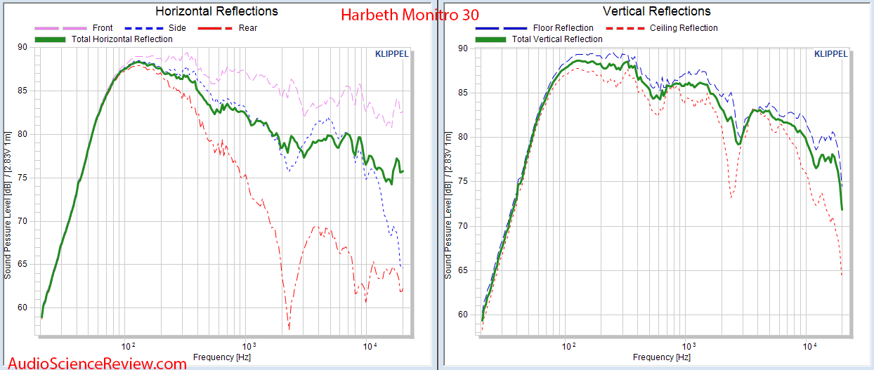 Harbeth Monitor 30 Speaker Horizontal and Vertical Reflections Audio Measurements.png