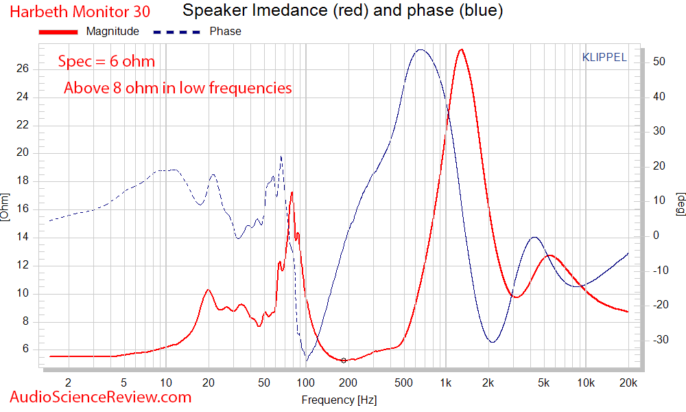 Harbeth Monitor 30 Speaker Impedance and Phase Audio Measurements.png