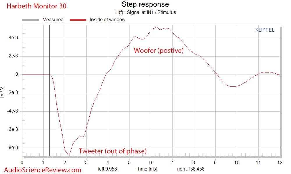 Harbeth Monitor 30 Speaker Step Response Audio Measurements.png