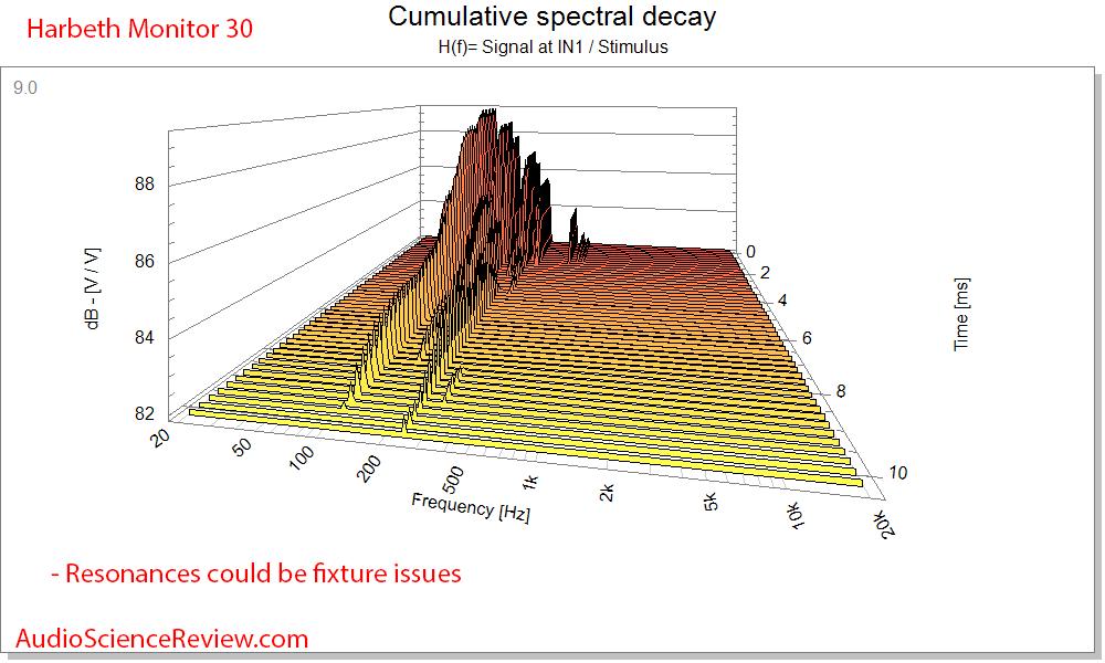 Harbeth Monitor 30 Speaker Waterfall Cumulative Spectral Decay CSD Audio Measurements.png