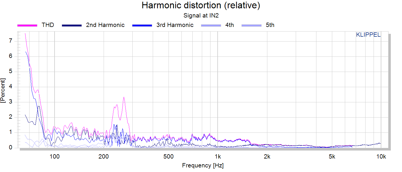 Harmonic distortion (relative).png