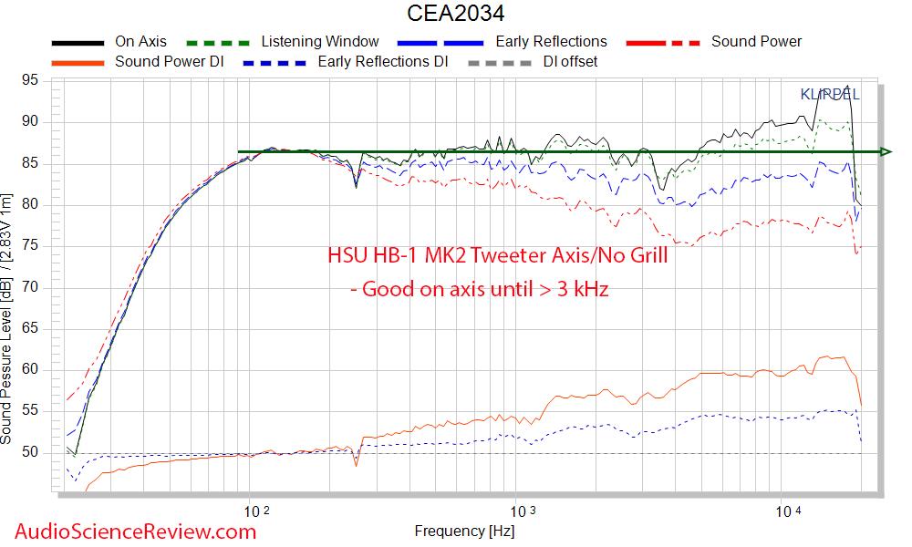 HB-1 MK2 Frequency Response Measurements Horn Bookshelf Speaker.png
