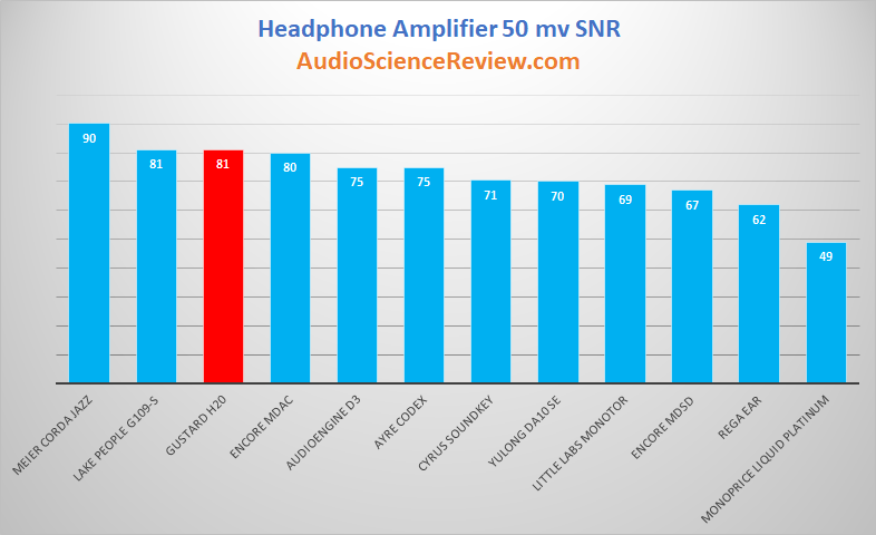 Headphone Amplifier 50 mvolt SNR Review.png