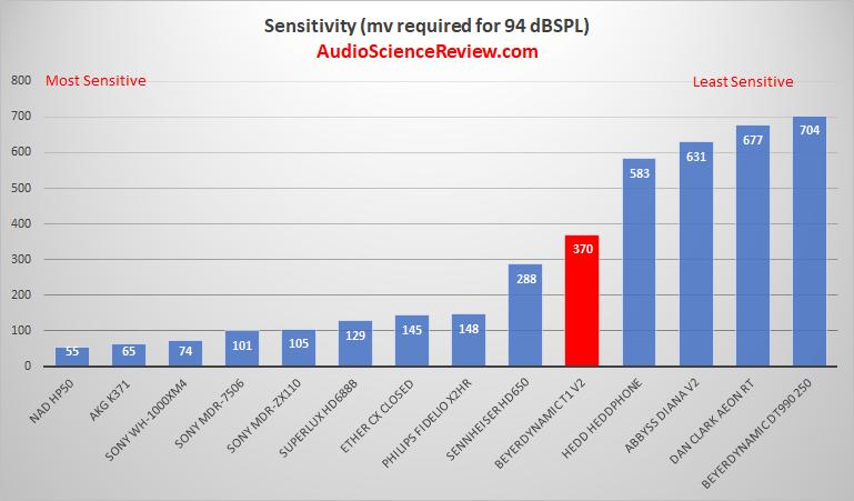 Headphone Sensitivity Measurement.png
