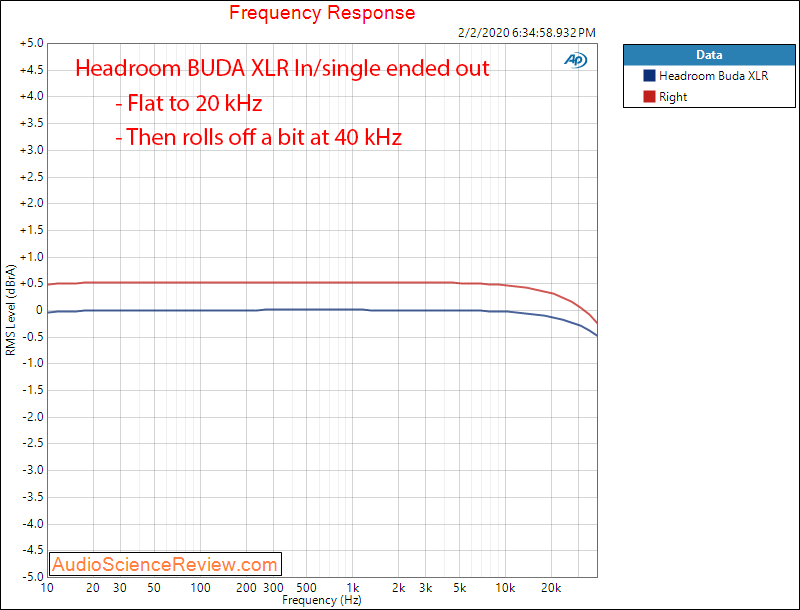 Headroom BUDA Balanced Ultra Desktop Amp Headphone Amplifier Frequency Response Audio Measurem...png
