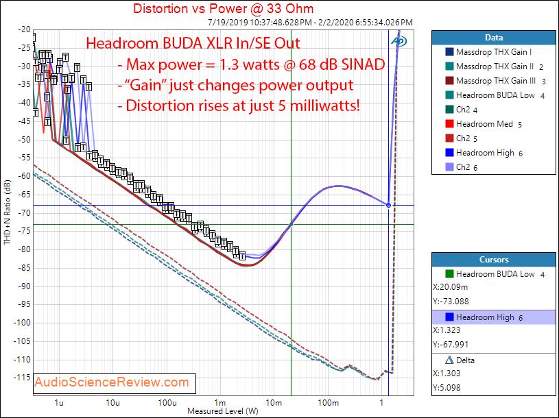 Headroom BUDA Balanced Ultra Desktop Amp Headphone Amplifier Power into 33 Ohms Audio Measurem...png