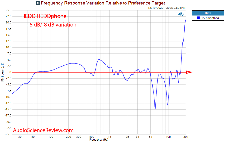 HEDD Headphone Measurements Frequency Response deviation.png