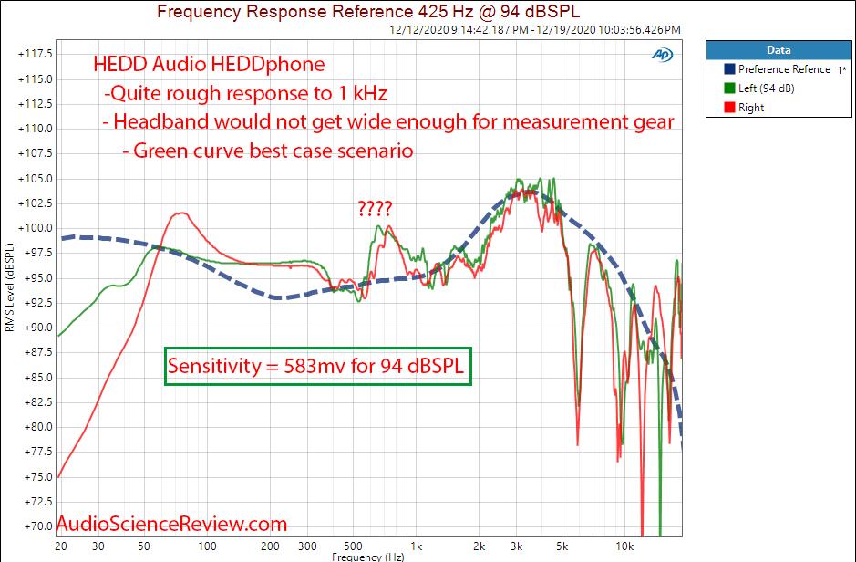 HEDD HEDDphone Measurements Headphone Frequency Response.png