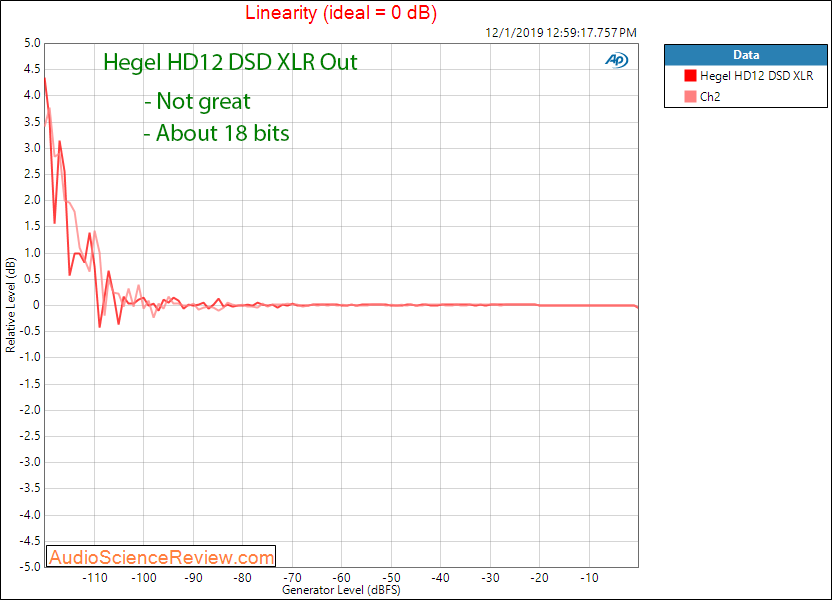 Hegel HD12 DSD USB DAC and Headphone Amplifier LInearity Audio Measurements.png