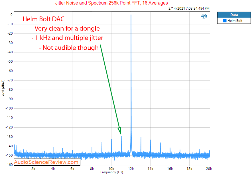 Helm Bolt Measurements Jitter MQA DAC.png