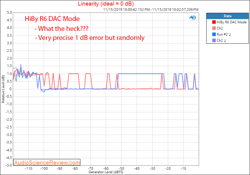 HiBy R6 Portable Music Player and DAC Linearity Measurement.png