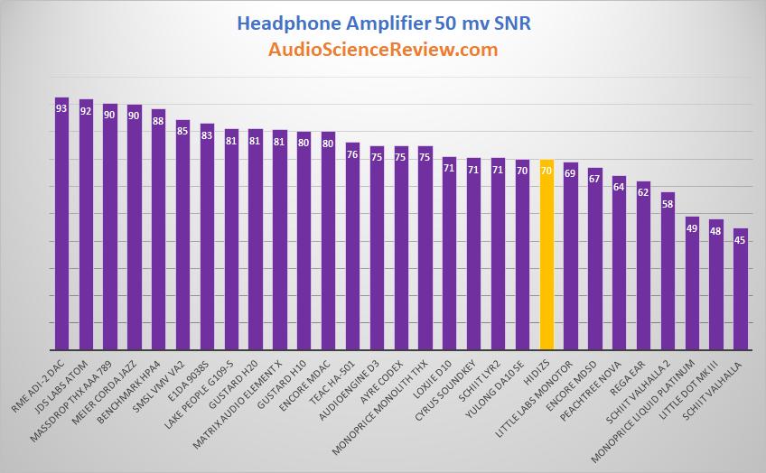 HIDIZS Portable Headphone Amplifier USB Type C DAC Headphone SNR Table Audio Measurements.png