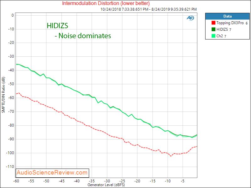 HIDIZS Portable Headphone Amplifier USB Type C DAC IMD Audio Measurements.png