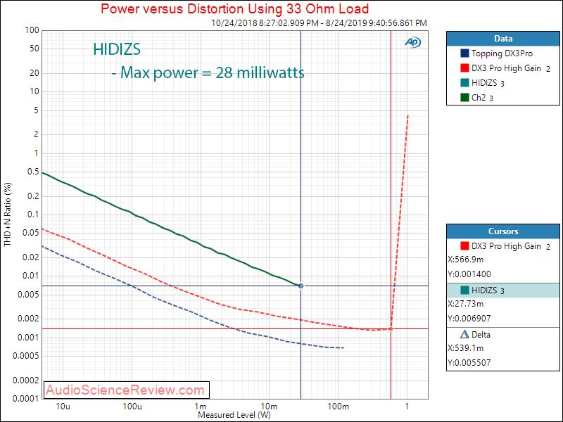 HIDIZS Portable Headphone Amplifier USB Type C DAC Power at 33 Ohm Audio Measurements.png