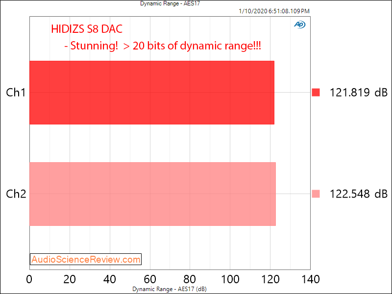 Hidizs S8 USB-C DAC and Headphone Amplifier Dynamic Range Audio Measurements.png