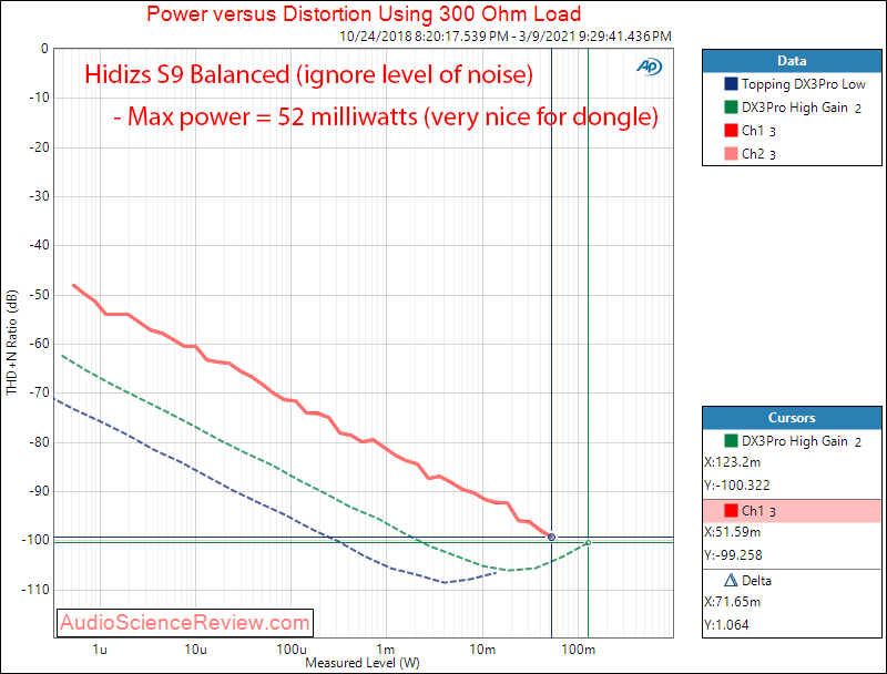 Hidizs S9 Measurements Power into 300 balanced.png
