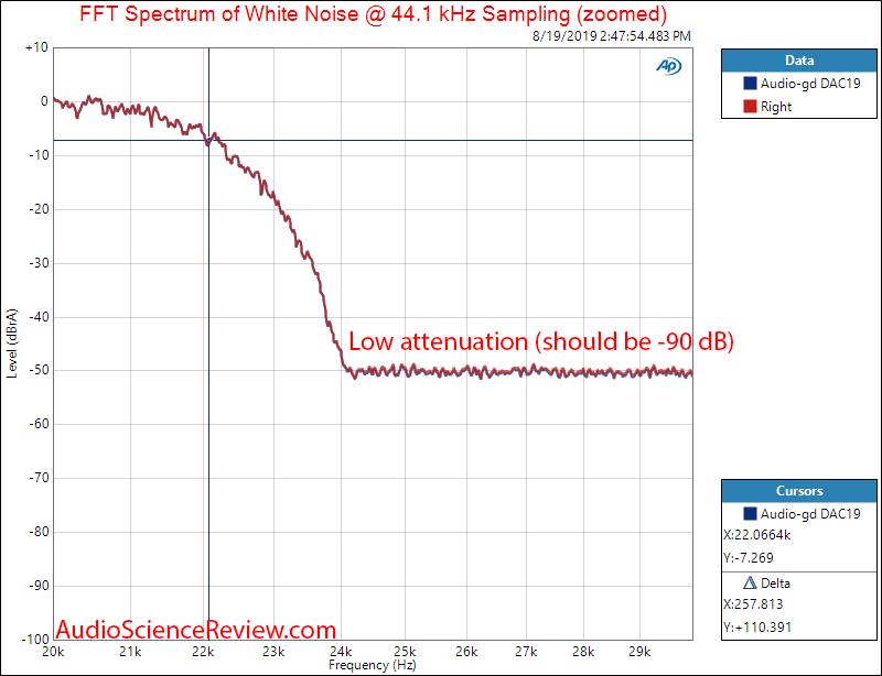 HIFIBERRY DAC+ PRO XLR White Noise Filter Response Audio Measurements.png