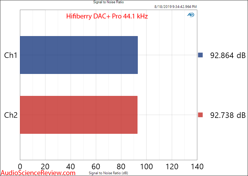 Review and Measurements of HiFiBerry DAC+ Pro | Audio